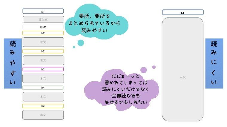 blogmidashikakikata